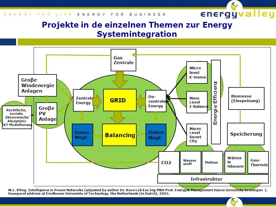 Projekte in de einzelnen Themen zur Energy Systemintegration Groβe PV Anlage Rechtliche, soziale, ökonomische Akzeptanz IKT Modellierung W.L.