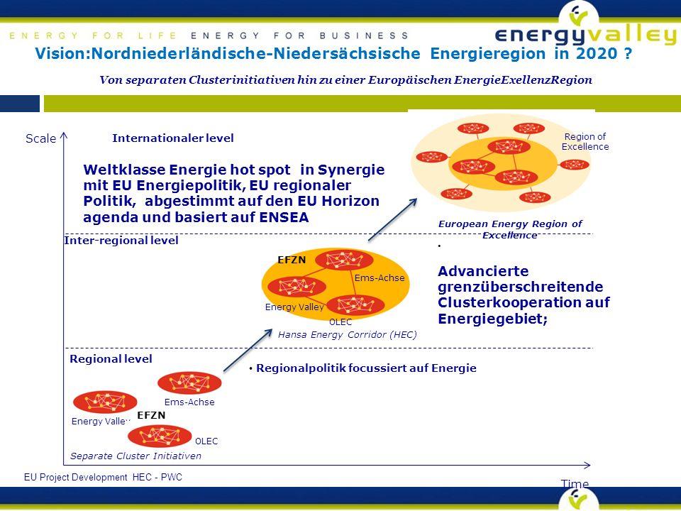 Advancierte grenzüberschreitende Clusterkooperation auf Energiegebiet; Scale Time Separate Cluster Initiativen Regional level Inter-regional level Internationaler level Energy Valley Ems-Achse OLEC Energy Valley Ems-Achse OLEC Hansa Energy Corridor (HEC) European Energy Region of Excellence Region of Excellence Regionalpolitik focussiert auf Energie Weltklasse Energie hot spot in Synergie mit EU Energiepolitik, EU regionaler Politik, abgestimmt auf den EU Horizon agenda und basiert auf ENSEA Von separaten Clusterinitiativen hin zu einer Europäischen EnergieExellenzRegion EU Project Development HEC - PWC Vision:Nordniederländische-Niedersächsische Energieregion in 2020 .