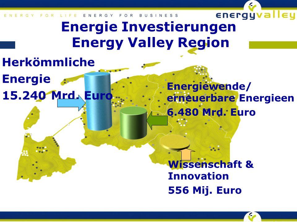 Herkömmliche Energie 15.240 Mrd. Euro Energiewende/ erneuerbare Energieen 6.480 Mrd.