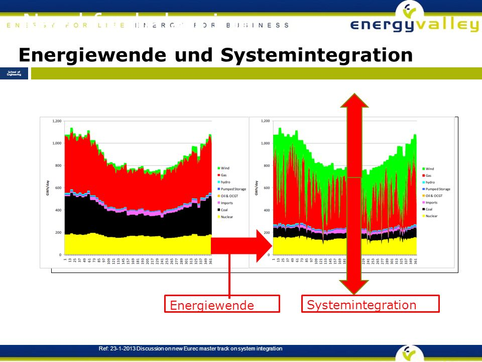 Need for balancing Ref: Discussion on new Eurec master track on system integration School of Engineering Energiewende Systemintegration Energiewende und Systemintegration