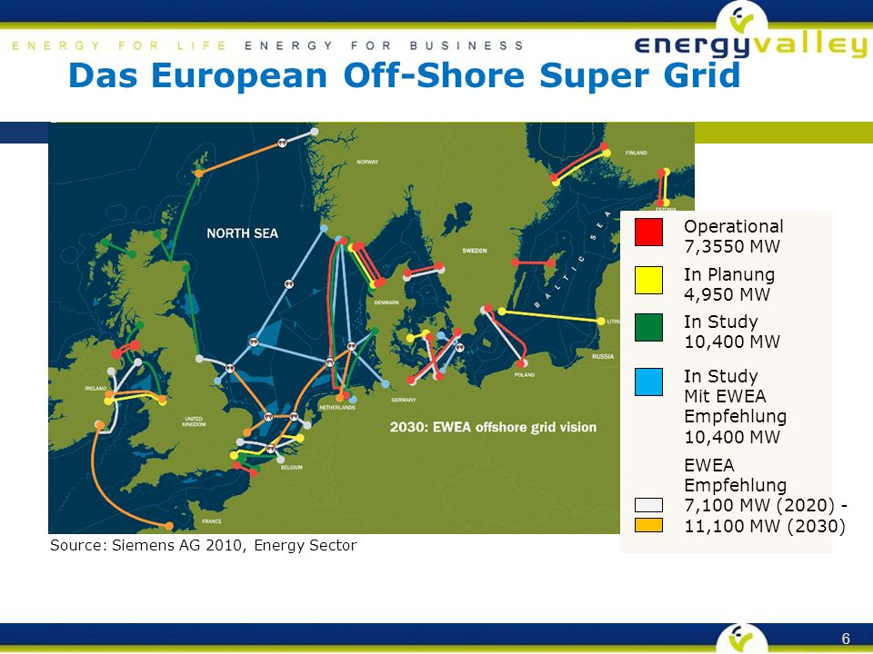 Das European Off-Shore Super Grid 6 Source: Siemens AG 2010, Energy Sector Operational 7,3550 MW In Planung 4,950 MW In Study 10,400 MW In Study Mit E