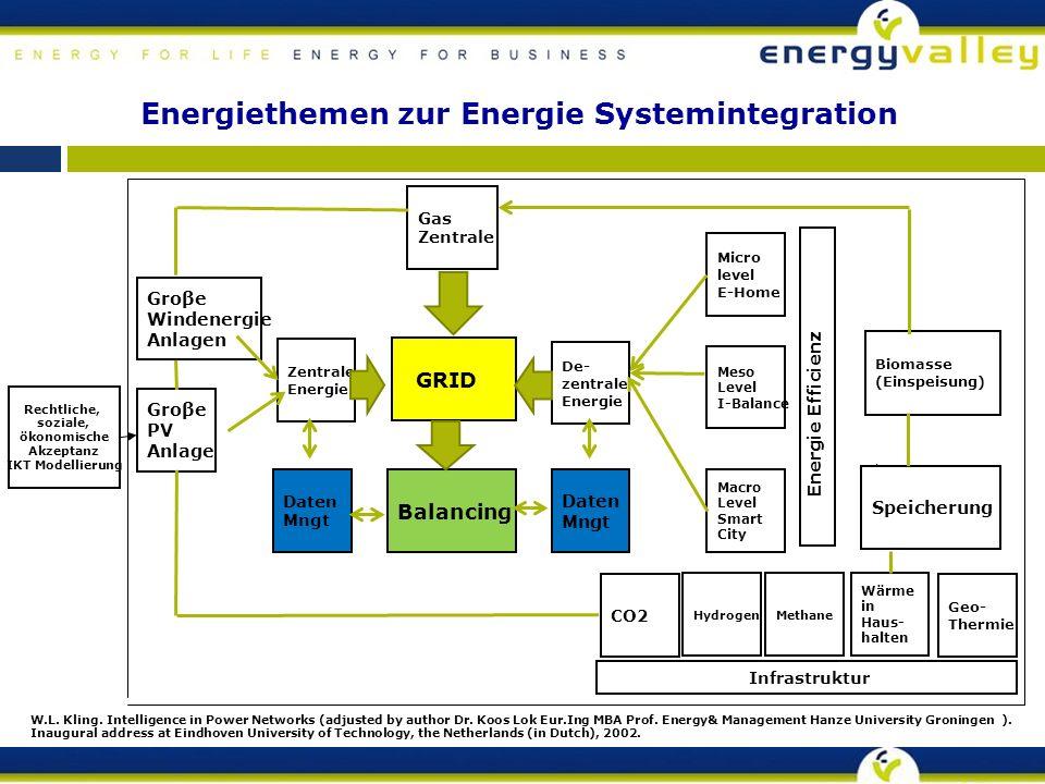 Energiethemen zur Energie Systemintegration Groβe PV Anlage Rechtliche, soziale, ökonomische Akzeptanz IKT Modellierung W.L.