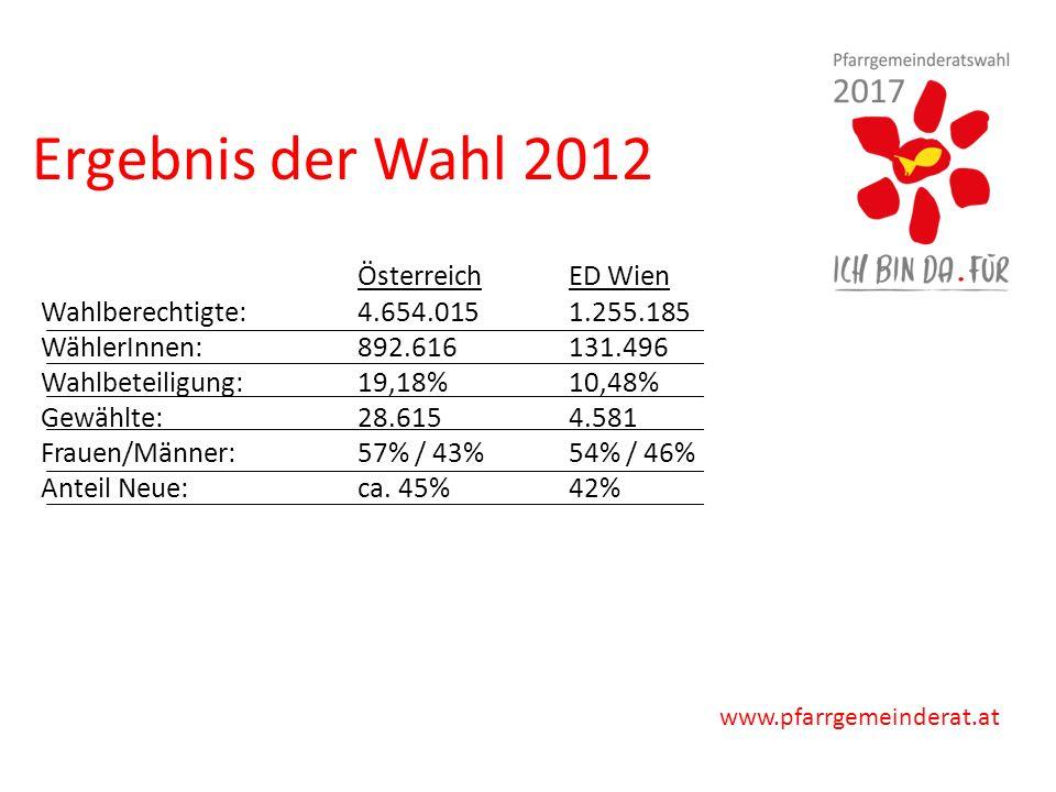 www.pfarrgemeinderat.at ÖsterreichED Wien Wahlberechtigte: 4.654.0151.255.185 WählerInnen: 892.616 131.496 Wahlbeteiligung: 19,18%10,48% Gewählte: 28.615 4.581 Frauen/Männer:57% / 43% 54% / 46% Anteil Neue: ca.