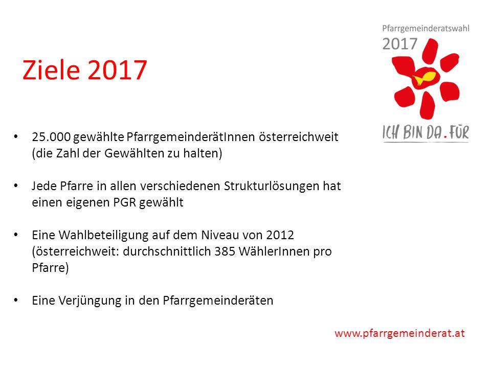 www.pfarrgemeinderat.at 25.000 gewählte PfarrgemeinderätInnen österreichweit (die Zahl der Gewählten zu halten) Jede Pfarre in allen verschiedenen Strukturlösungen hat einen eigenen PGR gewählt Eine Wahlbeteiligung auf dem Niveau von 2012 (österreichweit: durchschnittlich 385 WählerInnen pro Pfarre) Eine Verjüngung in den Pfarrgemeinderäten Ziele 2017