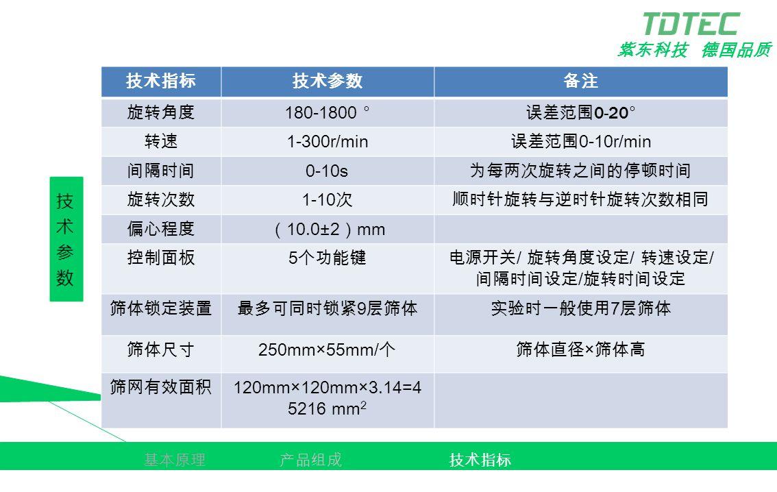 紫东科技 德国品质 技术指标技术参数备注 旋转角度 180-1800 ° 误差范围 0-20° 转速 1-300r/min 误差范围 0-10r/min 间隔时间 0-10s 为每两次旋转之间的停顿时间 旋转次数 1-10 次顺时针旋转与逆时针旋转次数相同 偏心程度( 10.0±2 ) mm 控制面