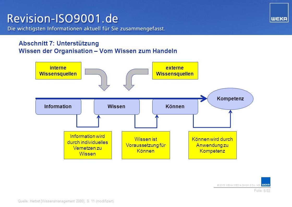© 2015 WEKA MEDIA GmbH & Co. KG Folie Ihr Logo Abschnitt 7: Unterstützung Wissen der Organisation – Vom Wissen zum Handeln 5/02 Quelle: Herbst [Wissen
