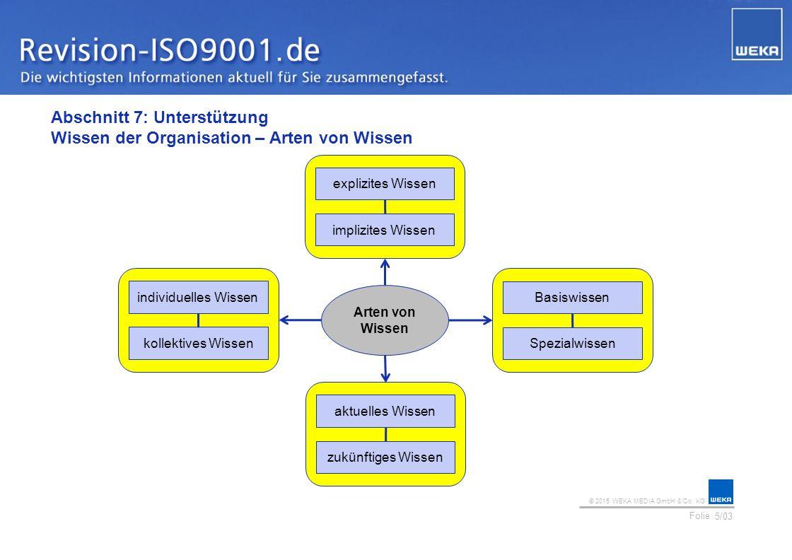 © 2015 WEKA MEDIA GmbH & Co. KG Folie Ihr Logo Abschnitt 7: Unterstützung Wissen der Organisation – Arten von Wissen 5/03 explizites Wissen implizites