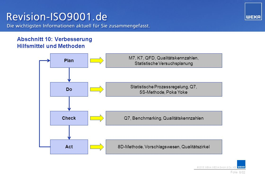 © 2015 WEKA MEDIA GmbH & Co. KG Folie Ihr Logo Abschnitt 10: Verbesserung Hilfsmittel und Methoden 8/02 Plan M7, K7, QFD, Qualitätskennzahlen, Statist