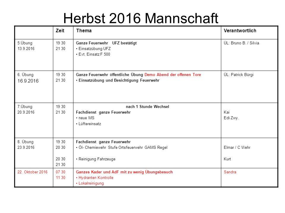 Herbst 2016 Mannschaft ZeitThemaVerantwortlich 5.Übung 13.9.2016 19 30 21 30 Ganze Feuerwehr UFZ bestätigt Einsatzübung UFZ Evt. Einsatz F 500 ÜL: Bru