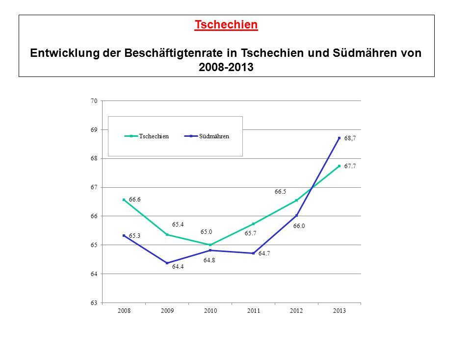 Tschechien Entwicklung der Beschäftigtenrate in Tschechien und Südmähren von 2008-2013