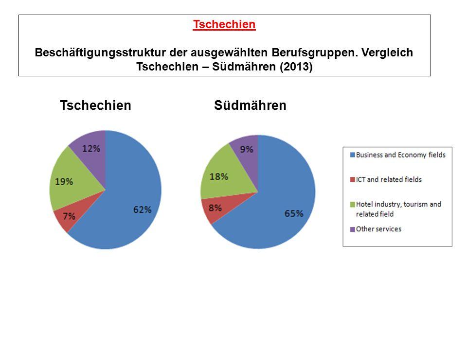 Tschechien Beschäftigungsstruktur der ausgewählten Berufsgruppen.