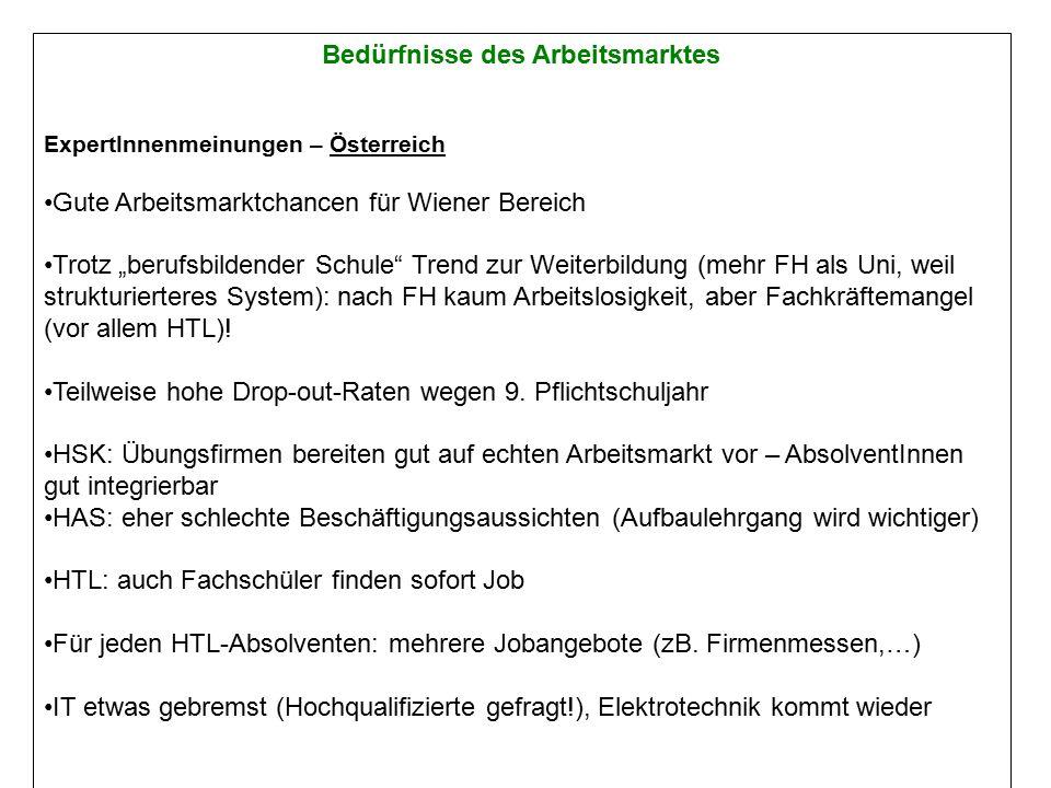 """Bedürfnisse des Arbeitsmarktes ExpertInnenmeinungen – Österreich Gute Arbeitsmarktchancen für Wiener Bereich Trotz """"berufsbildender Schule Trend zur Weiterbildung (mehr FH als Uni, weil strukturierteres System): nach FH kaum Arbeitslosigkeit, aber Fachkräftemangel (vor allem HTL)."""
