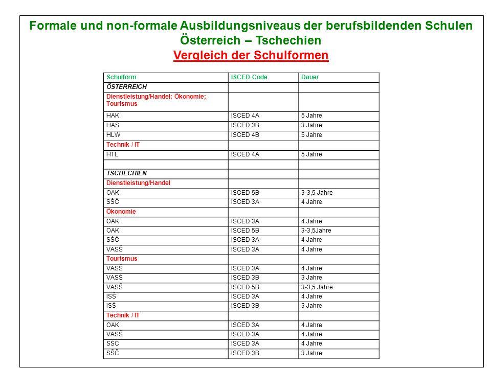 Formale und non-formale Ausbildungsniveaus der berufsbildenden Schulen Österreich – Tschechien Vergleich der Schulformen SchulformISCED-CodeDauer ÖSTERREICH Dienstleistung/Handel; Ökonomie; Tourismus HAKISCED 4A5 Jahre HASISCED 3B3 Jahre HLWISCED 4B5 Jahre Technik / IT HTLISCED 4A5 Jahre TSCHECHIEN Dienstleistung/Handel OAKISCED 5B3-3,5 Jahre SŠČISCED 3A4 Jahre Ökonomie OAKISCED 3A4 Jahre OAKISCED 5B3-3,5Jahre SŠČISCED 3A4 Jahre VASŠISCED 3A4 Jahre Tourismus VASŠISCED 3A4 Jahre VASŠISCED 3B3 Jahre VASŠISCED 5B3-3,5 Jahre ISŠISCED 3A4 Jahre ISŠISCED 3B3 Jahre Technik / IT OAKISCED 3A4 Jahre VASŠISCED 3A4 Jahre SŠČISCED 3A4 Jahre SŠČISCED 3B3 Jahre