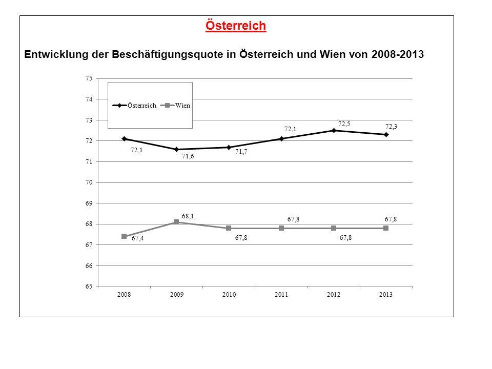 Österreich Entwicklung der Beschäftigungsquote in Österreich und Wien von 2008-2013