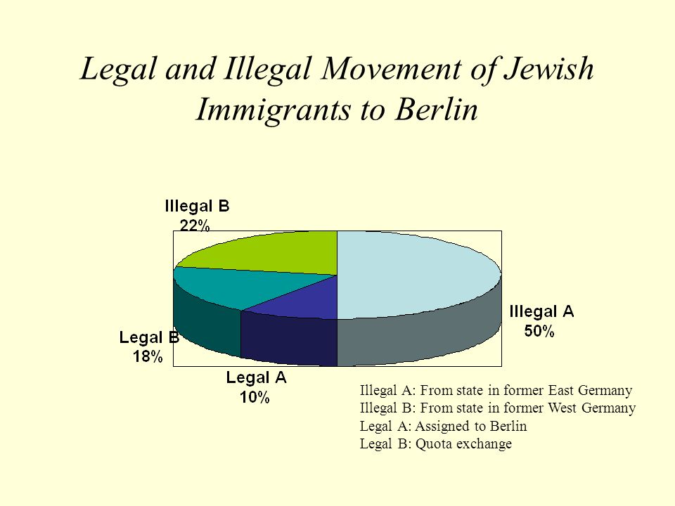 Legal and Illegal Movement of Jewish Immigrants to Berlin Illegal A: From state in former East Germany Illegal B: From state in former West Germany Le