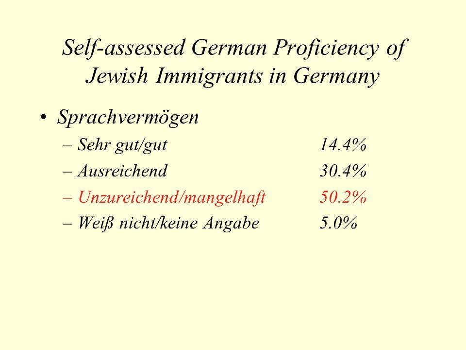 Self-assessed German Proficiency of Jewish Immigrants in Germany Sprachvermögen –Sehr gut/gut14.4% –Ausreichend30.4% –Unzureichend/mangelhaft50.2% –Weiß nicht/keine Angabe5.0%