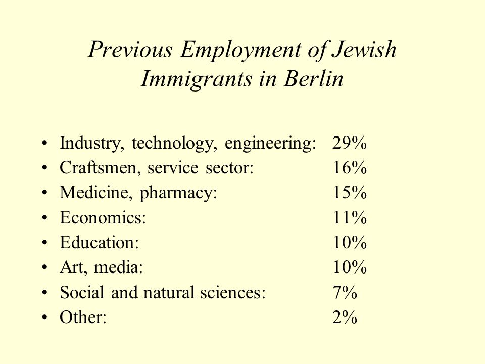 Previous Employment of Jewish Immigrants in Berlin Industry, technology, engineering: 29% Craftsmen, service sector: 16% Medicine, pharmacy: 15% Economics: 11% Education: 10% Art, media: 10% Social and natural sciences: 7% Other: 2%