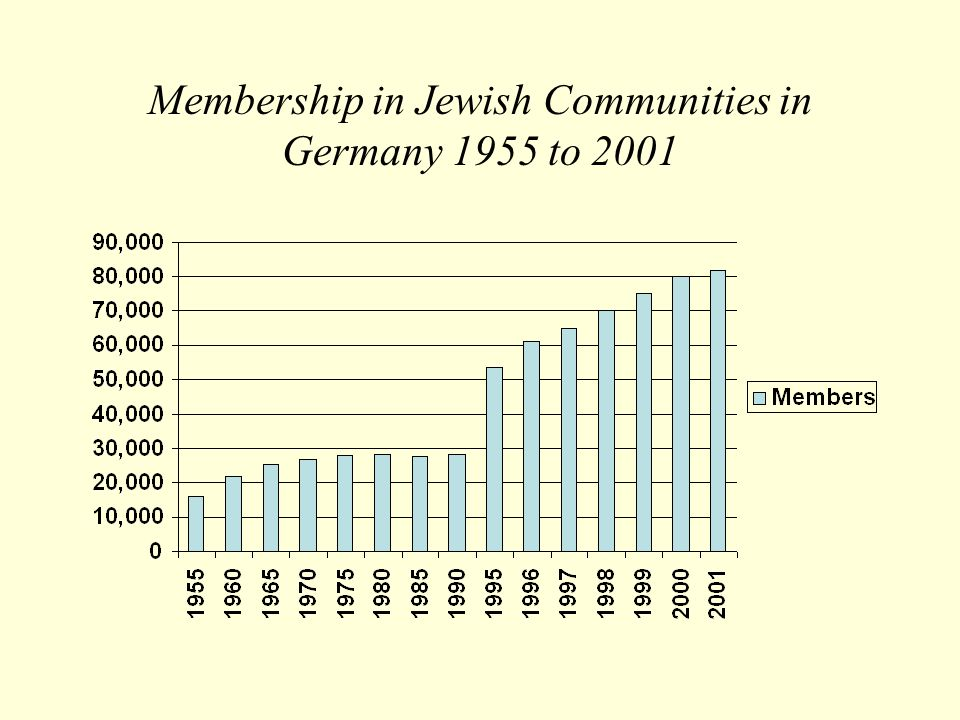 Membership in Jewish Communities in Germany 1955 to 2001