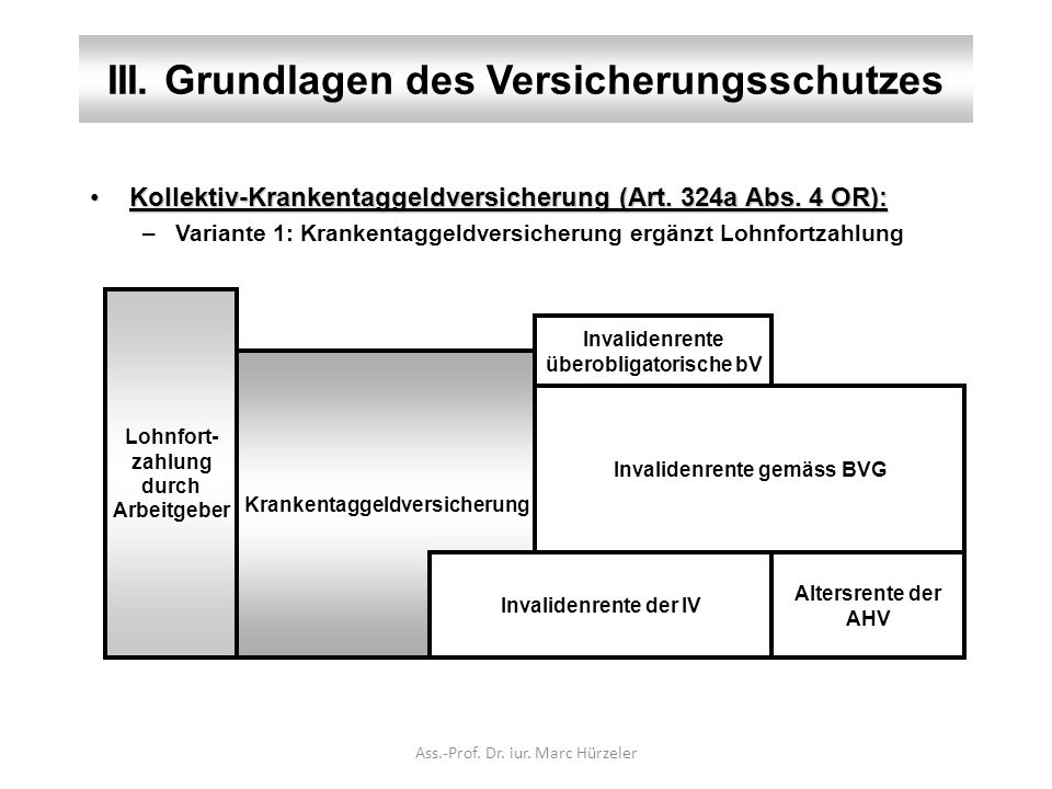 III. Grundlagen des Versicherungsschutzes Kollektiv-Krankentaggeldversicherung (Art. 324a Abs. 4 OR):Kollektiv-Krankentaggeldversicherung (Art. 324a A