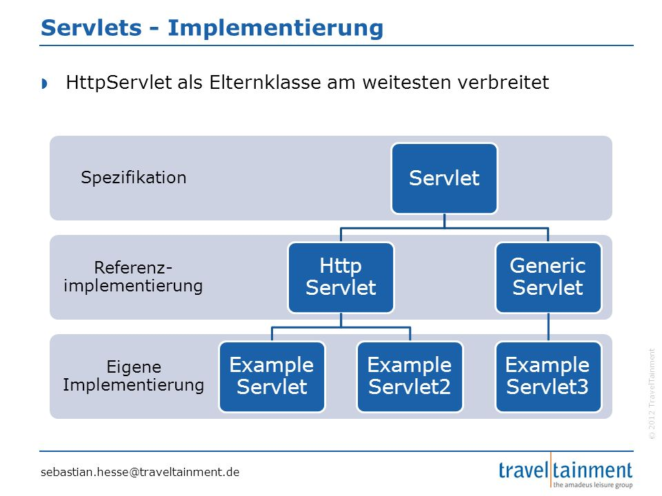 © 2012 TravelTainment Servlets - Implementierung  HttpServlet als Elternklasse am weitesten verbreitet sebastian.hesse@traveltainment.de Eigene Imple