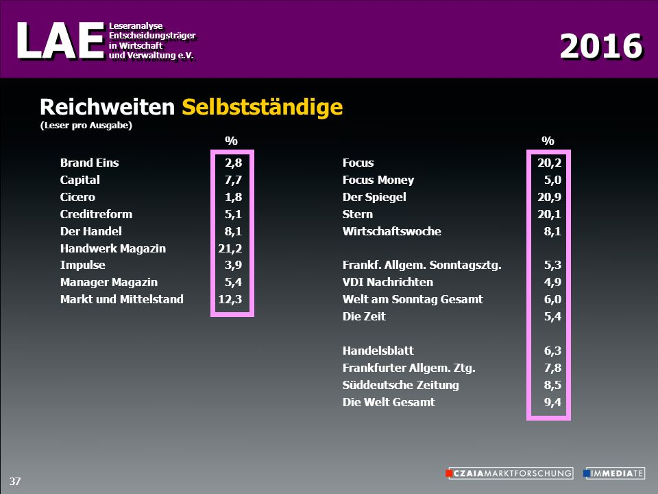 2016 LAE Leseranalyse Entscheidungsträger in Wirtschaft und Verwaltung e.V.
