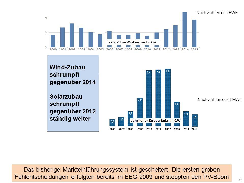 0 Wind-Zubau schrumpft gegenüber 2014 Solarzubau schrumpft gegenüber 2012 ständig weiter Nach Zahlen des BWE Nach Zahlen des BMWi Das bisherige Markte