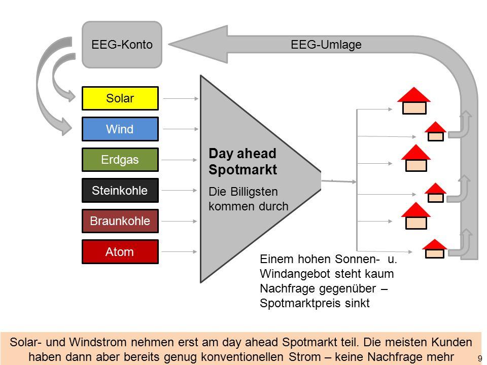 Solar- und Windstrom nehmen erst am day ahead Spotmarkt teil. Die meisten Kunden haben dann aber bereits genug konventionellen Strom – keine Nachfrage