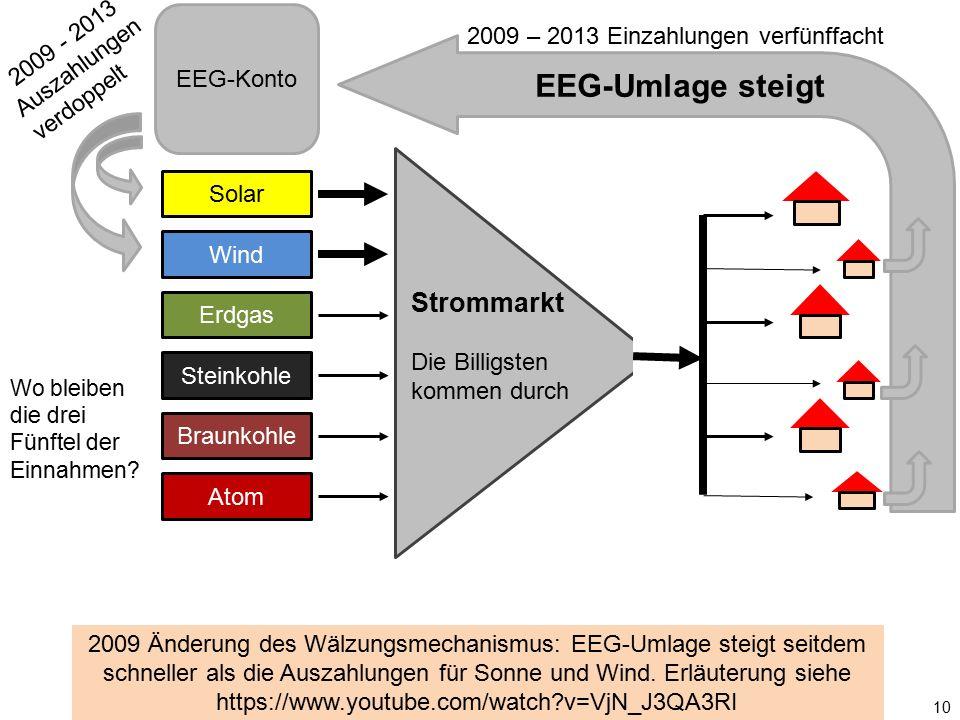 Solar Wind Erdgas Steinkohle Braunkohle Atom Strommarkt Die Billigsten kommen durch EEG-Konto EEG-Umlage steigt 10 2009 Änderung des Wälzungsmechanism