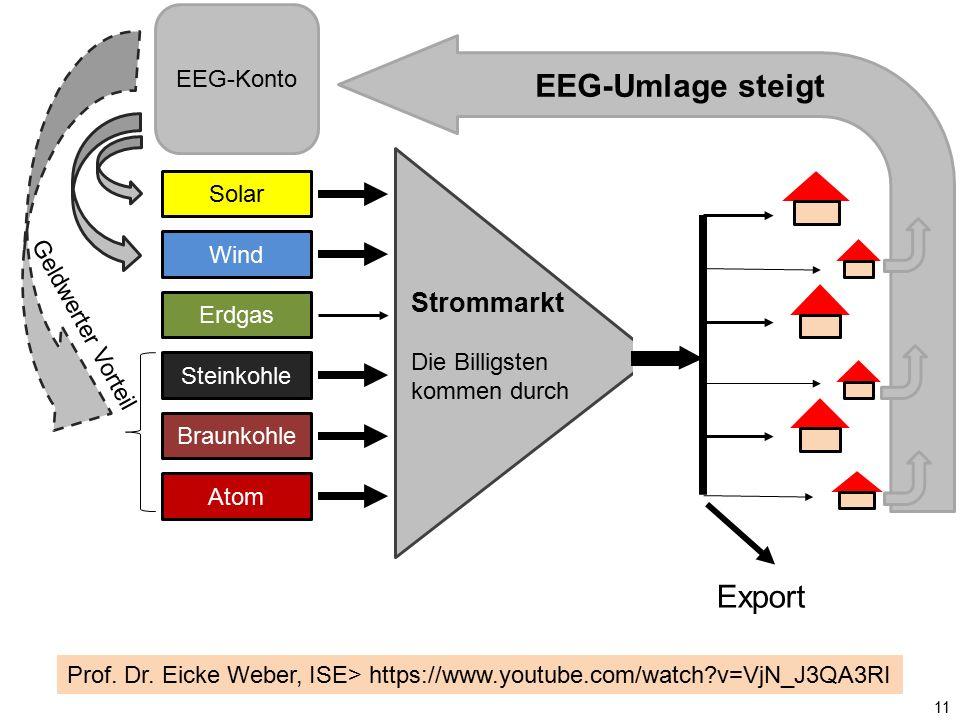 Solar Wind Erdgas Steinkohle Braunkohle Atom Strommarkt Die Billigsten kommen durch EEG-Konto EEG-Umlage steigt Export 11 Prof. Dr. Eicke Weber, ISE>