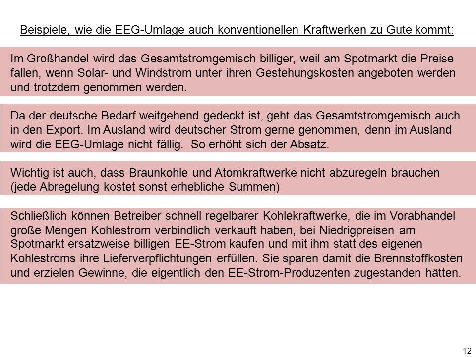 12 Beispiele, wie die EEG-Umlage auch konventionellen Kraftwerken zu Gute kommt: Im Großhandel wird das Gesamtstromgemisch billiger, weil am Spotmarkt