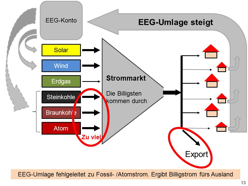 Solar Wind Erdgas Steinkohle Braunkohle Atom Strommarkt Die Billigsten kommen durch EEG-Konto EEG-Umlage steigt Export 13 EEG-Umlage fehlgeleitet zu F