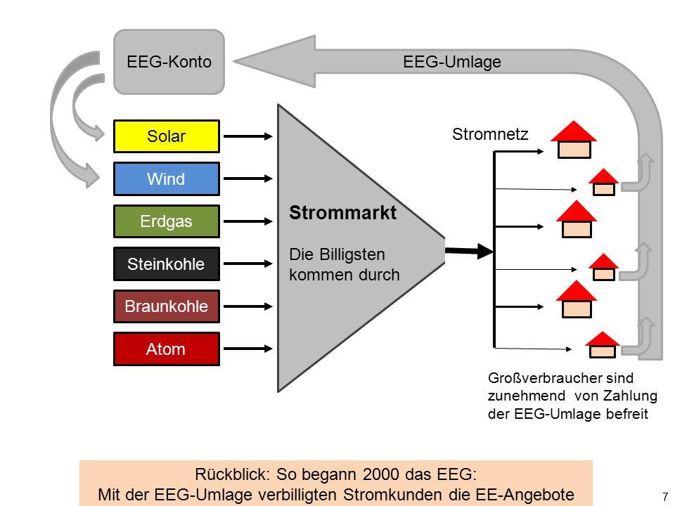 Solar Wind Erdgas Steinkohle Braunkohle Atom Strommarkt Die Billigsten kommen durch Stromnetz EEG-Konto EEG-Umlage 7 Rückblick: So begann 2000 das EEG