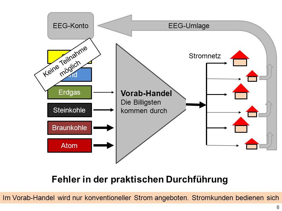 Solar Wind Erdgas Steinkohle Braunkohle Atom Vorab-Handel Die Billigsten kommen durch Stromnetz EEG-Konto 8 Im Vorab-Handel wird nur konventioneller S