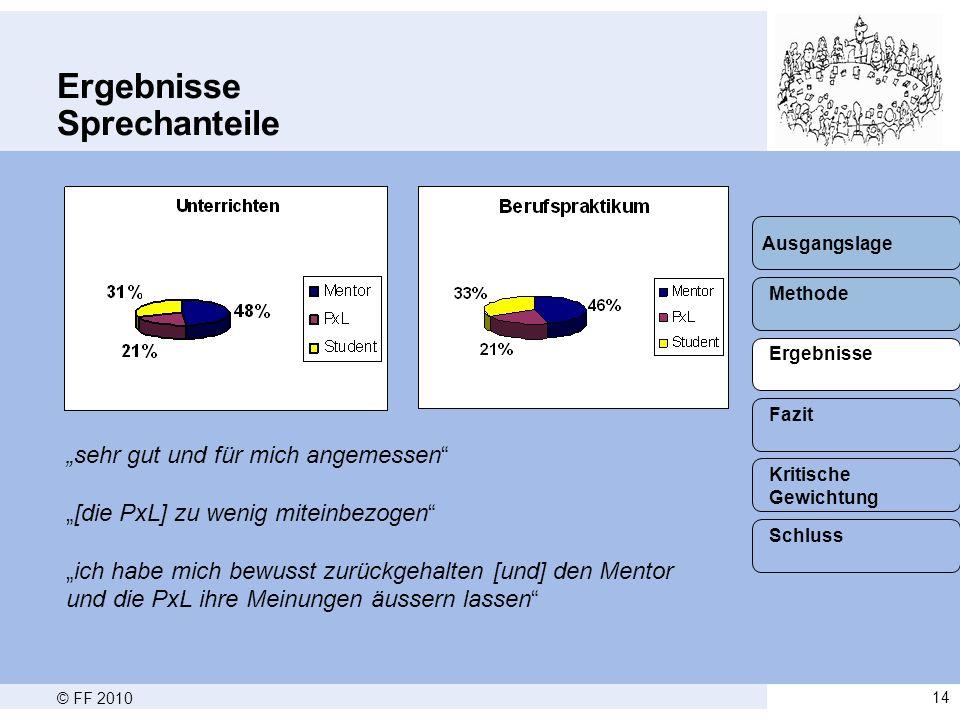 """© FF 201014 Ergebnisse Sprechanteile Methode Ergebnisse Fazit Schluss Kritische Gewichtung Ausgangslage """"sehr gut und für mich angemessen """"[die PxL] zu wenig miteinbezogen """"ich habe mich bewusst zurückgehalten [und] den Mentor und die PxL ihre Meinungen äussern lassen"""