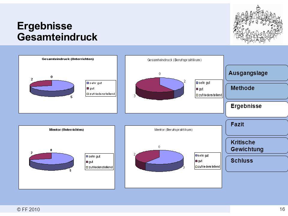© FF 201016 Ergebnisse Gesamteindruck Methode Ergebnisse Fazit Schluss Kritische Gewichtung Ausgangslage