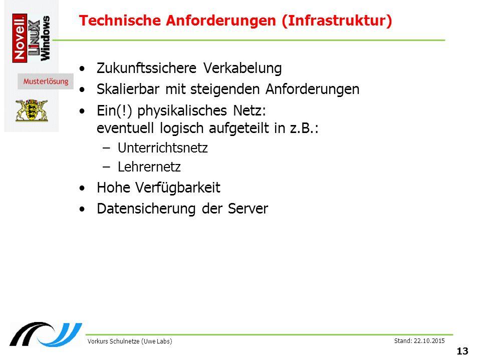 Stand: 22.10.2015 13 Vorkurs Schulnetze (Uwe Labs) Technische Anforderungen (Infrastruktur) Zukunftssichere Verkabelung Skalierbar mit steigenden Anfo