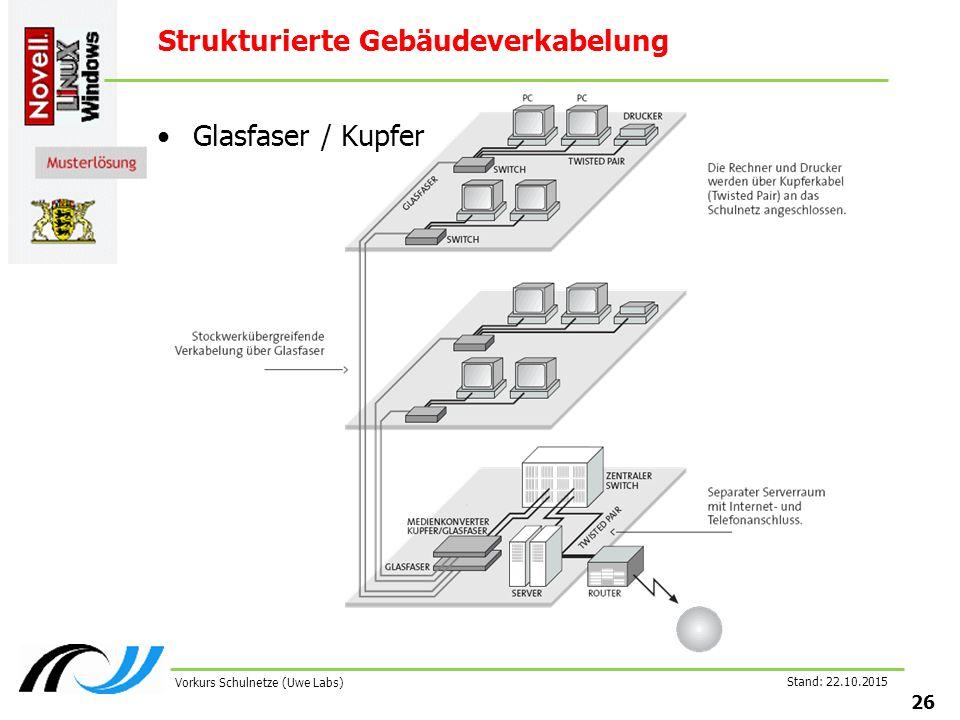 Stand: 22.10.2015 26 Vorkurs Schulnetze (Uwe Labs) Strukturierte Gebäudeverkabelung Glasfaser / Kupfer