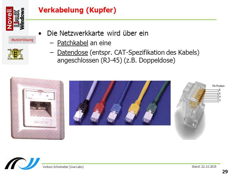 Stand: 22.10.2015 29 Vorkurs Schulnetze (Uwe Labs) Verkabelung (Kupfer) Die Netzwerkkarte wird über ein –Patchkabel an eine –Datendose (entspr. CAT-Sp