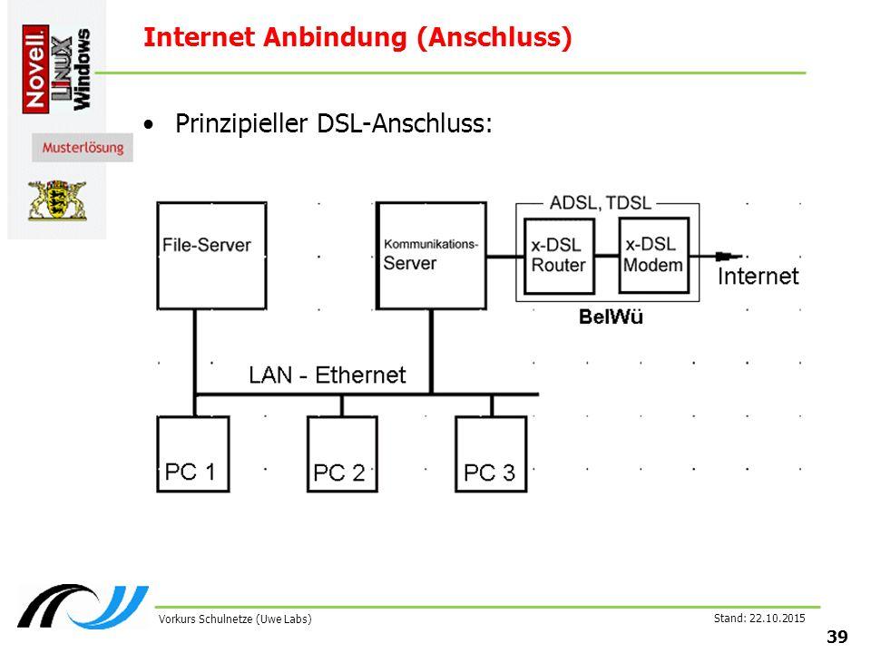 Stand: 22.10.2015 39 Vorkurs Schulnetze (Uwe Labs) Internet Anbindung (Anschluss) Prinzipieller DSL-Anschluss:
