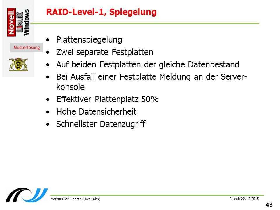 Stand: 22.10.2015 43 Vorkurs Schulnetze (Uwe Labs) RAID-Level-1, Spiegelung Plattenspiegelung Zwei separate Festplatten Auf beiden Festplatten der gle