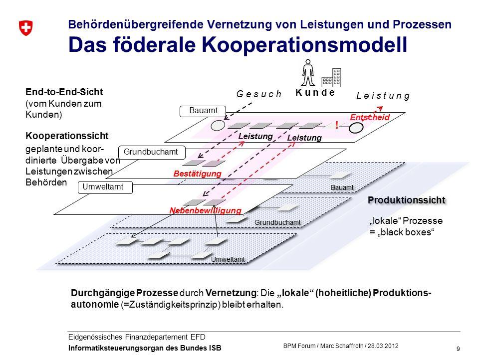 """9 Eidgenössisches Finanzdepartement EFD Informatiksteuerungsorgan des Bundes ISB Behördenübergreifende Vernetzung von Leistungen und Prozessen Das föderale Kooperationsmodell Durchgängige Prozesse durch Vernetzung: Die """"lokale (hoheitliche) Produktions- autonomie (=Zuständigkeitsprinzip) bleibt erhalten."""