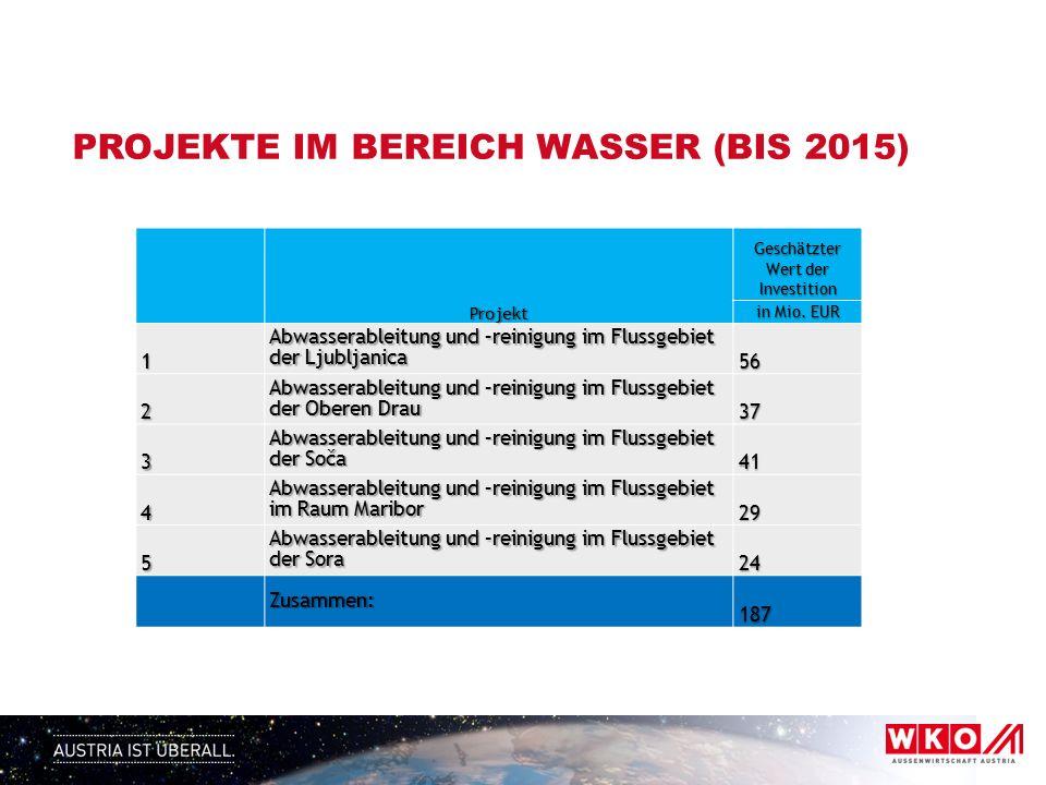 PROJEKTE IM BEREICH WASSER (BIS 2015) Projekt Geschätzter Wert der Investition in Mio.