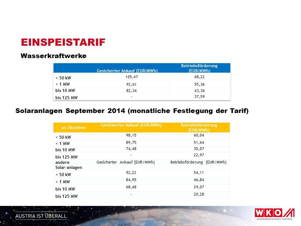 EINSPEISTARIF Wasserkraftwerke Solaranlagen September 2014 (monatliche Festlegung der Tarif) an Objekten Gesicherter Ankauf (EUR/MWh)Betriebsförderung (EUR/MWh) < 50 kW 98,1560,04 < 1 MW 89,7551,64 bis 10 MW 74,4835,07 bis 125 MW -22,97 andere Solar-anlagen Gesicherter Ankauf (EUR/MWh)Betriebsförderung (EUR/MWh) < 50 kW 92,2254,11 < 1 MW 84,9546,84 bis 10 MW 68,4829,07 bis 125 MW -20,28
