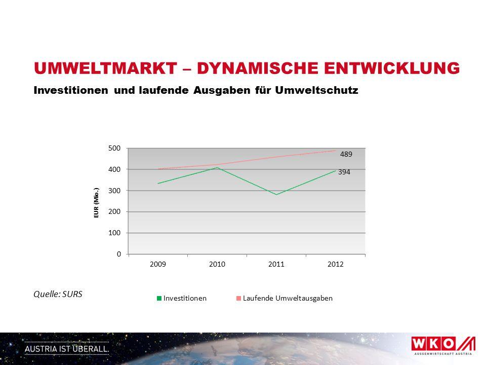 UMWELTMARKT – DYNAMISCHE ENTWICKLUNG Investitionen und laufende Ausgaben für Umweltschutz Quelle: SURS