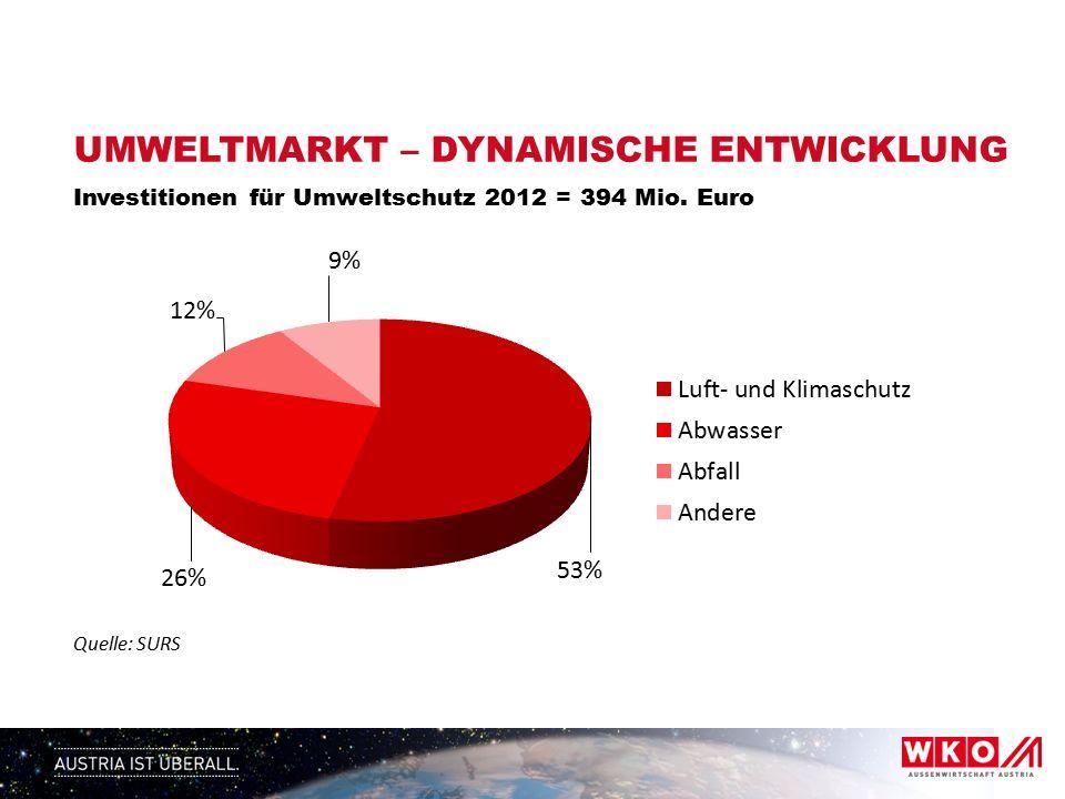 UMWELTMARKT – DYNAMISCHE ENTWICKLUNG Investitionen für Umweltschutz 2012 = 394 Mio.