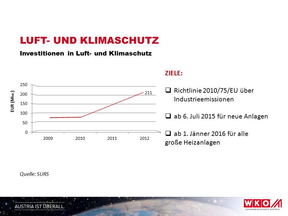 LUFT- UND KLIMASCHUTZ Investitionen in Luft- und Klimaschutz Quelle: SURS ZIELE:  Richtlinie 2010/75/EU über Industrieemissionen  ab 6.