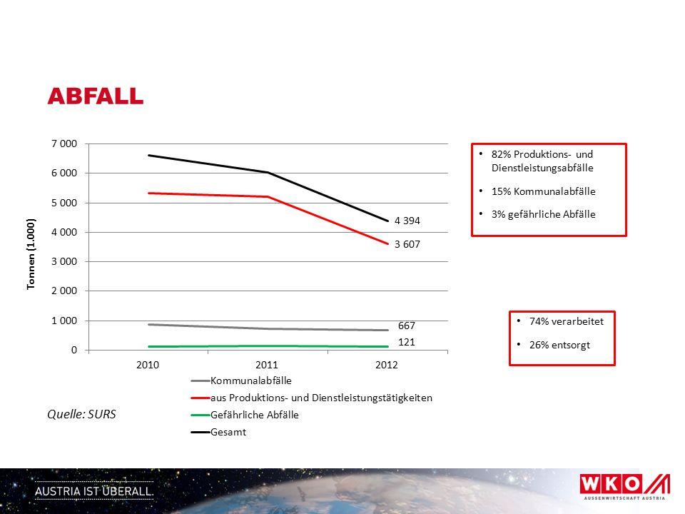 ABFALL Quelle: SURS 82% Produktions- und Dienstleistungsabfälle 15% Kommunalabfälle 3% gefährliche Abfälle 74% verarbeitet 26% entsorgt