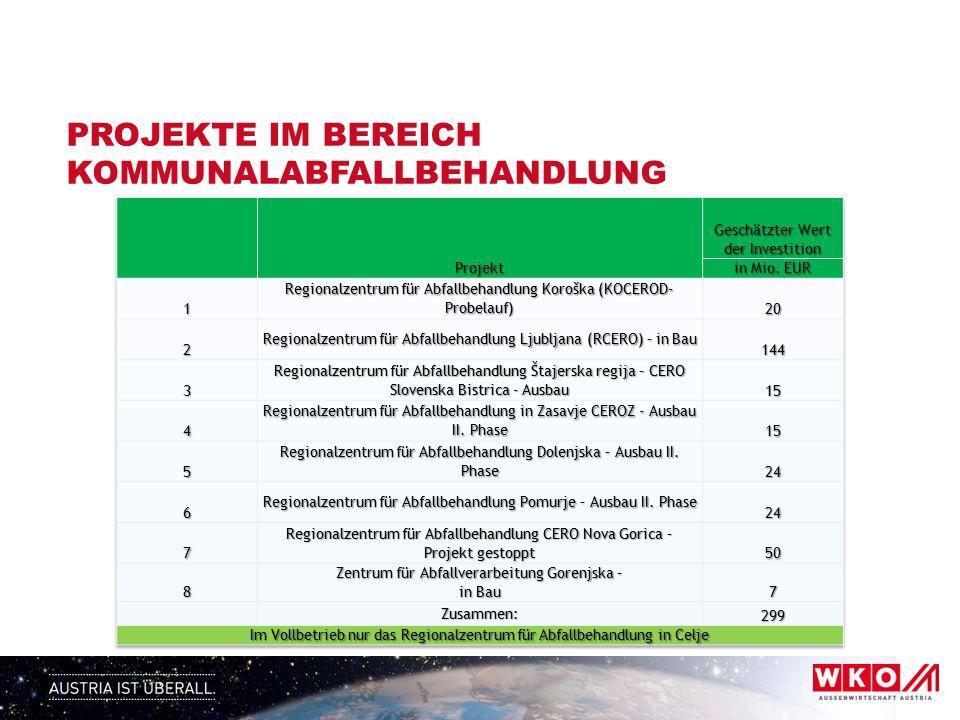 WASSER Quelle: SURS Anteil der Bevölkerung, die an Kläranlagen (2.