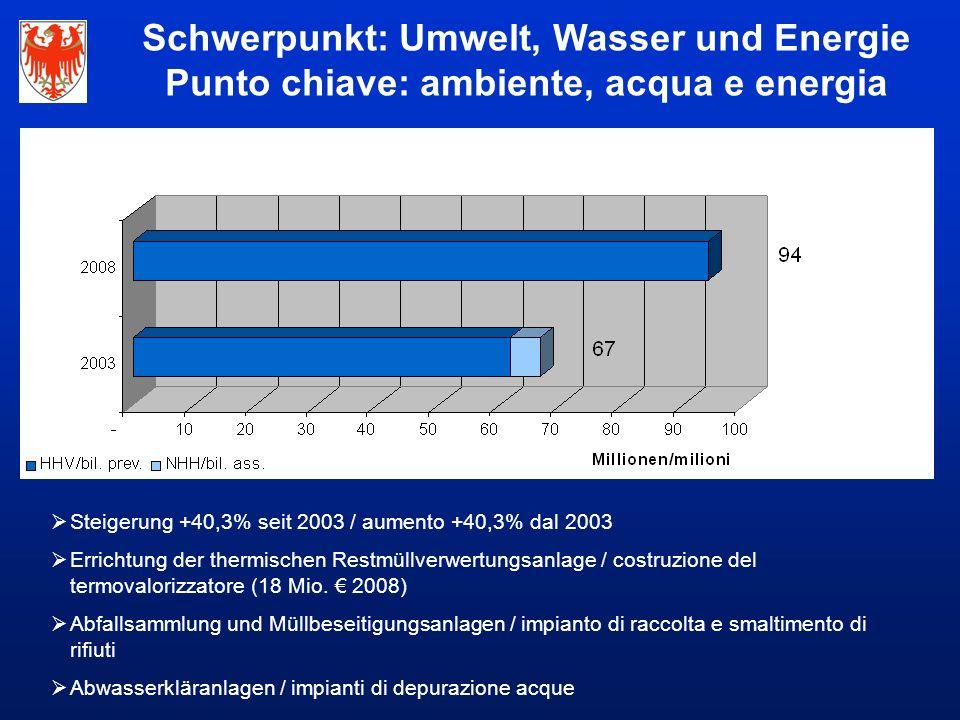  Steigerung +40,3% seit 2003 / aumento +40,3% dal 2003  Errichtung der thermischen Restmüllverwertungsanlage / costruzione del termovalorizzatore (18 Mio.