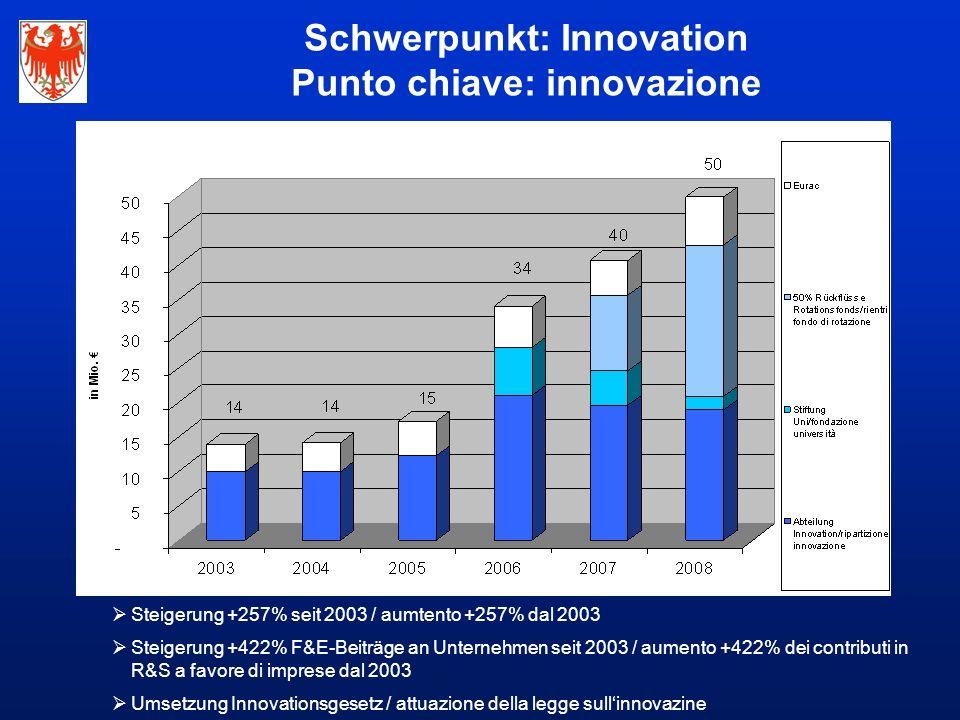  Steigerung +257% seit 2003 / aumtento +257% dal 2003  Steigerung +422% F&E-Beiträge an Unternehmen seit 2003 / aumento +422% dei contributi in R&S a favore di imprese dal 2003  Umsetzung Innovationsgesetz / attuazione della legge sull'innovazine Schwerpunkt: Innovation Punto chiave: innovazione